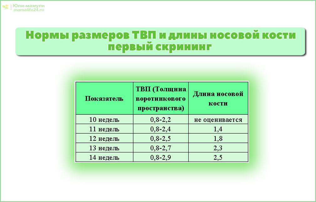 Таблица норм твп плода по неделям (с пояснениями)   сайт для здорового образа жизни