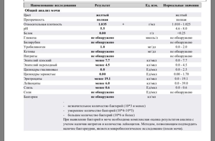 Нитриты в моче: причины появления и лечение патологии