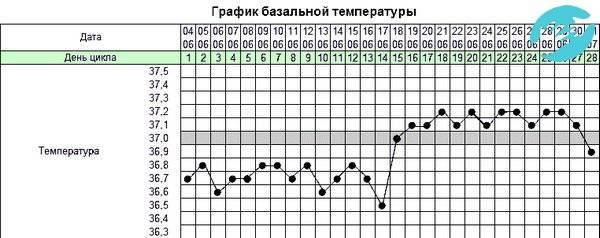 Температура тела под мышкой перед месячными