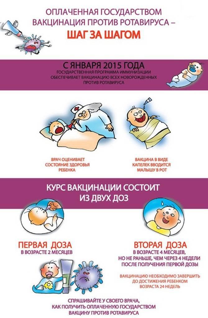 Зачем делают прививку ? от ротавирусных инфекций детям и в каком возрасте ее лучше ставить - топотушки