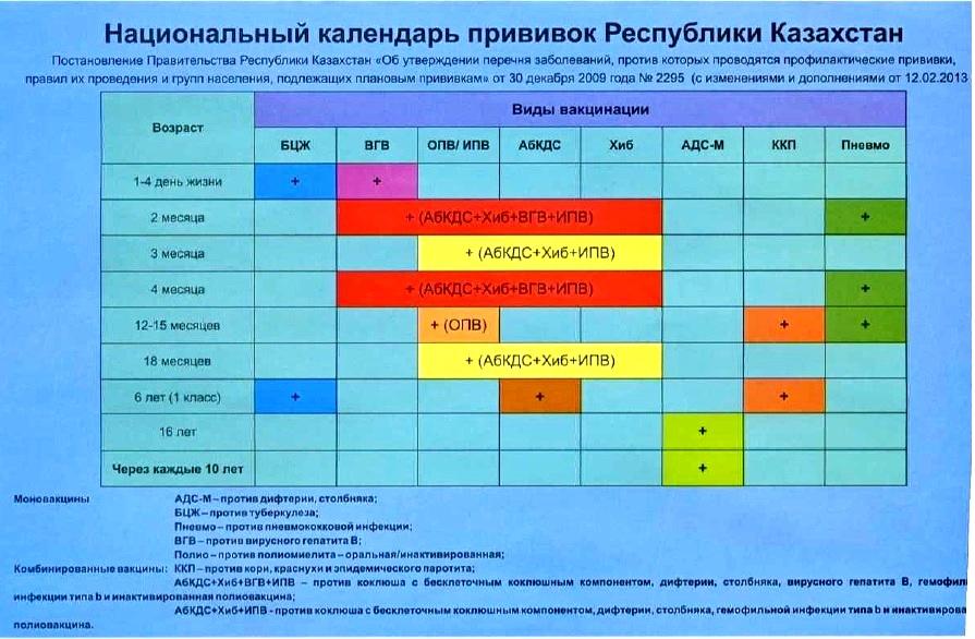 Обязательные прививки для детей в россии: список вакцин и график вакцинации