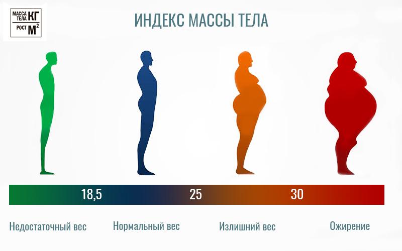 Правильное питание при ожирении у детей и подростков | детский эндокринолог