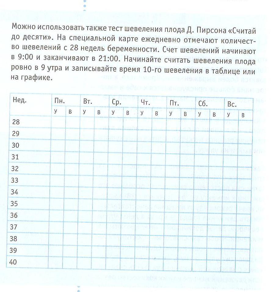 Считать шевеления плода | mamusiki.ru