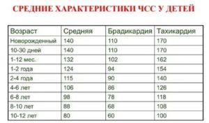 ✅ число сердечных сокращений в норме у детей - денталюкс.su