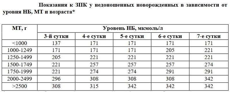 Норма билирубина у новорожденны: таблица по дням, предел