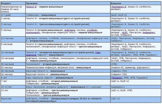 Прививки детям по возрасту: таблица вакцинации