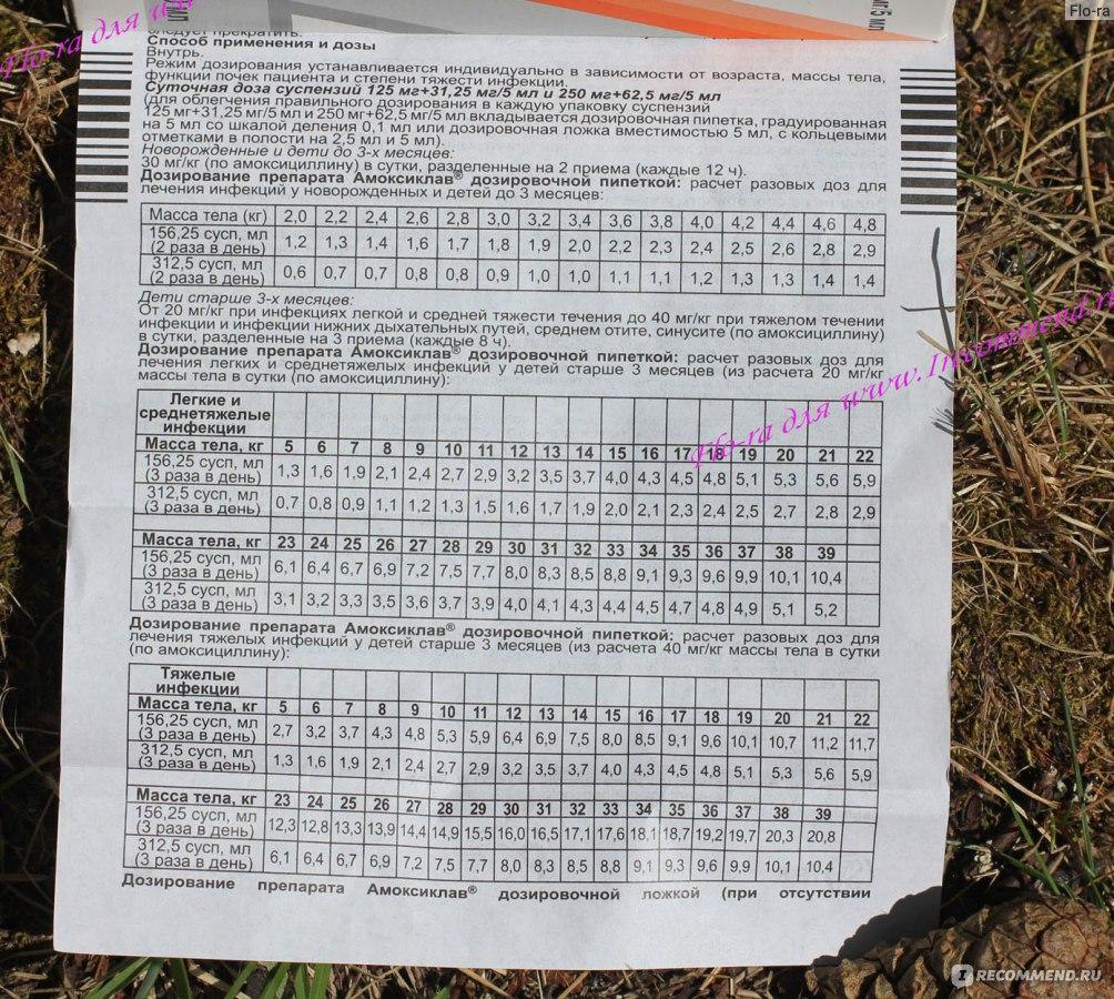 Амоксиклав суспензия 250 мг: инструкция по применению для детей, расчет дозировки препарата - добрый доктор