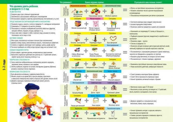 Советы специалистов: режим дня ребенка в 1 год и 2 месяца