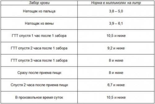 Норма сахара в крови у беременных: таблица норм, причины повышенного уровня глюкозы