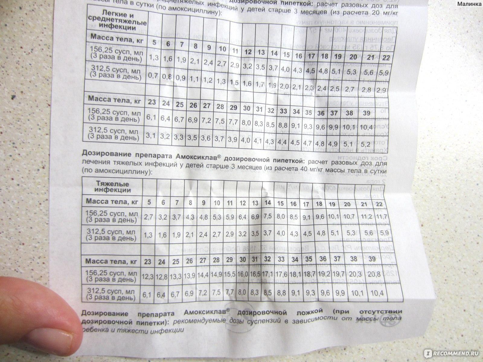 """Суспензия для детей """"амоксиклав"""", 125 г: дозировка, инструкция по применению, состав"""