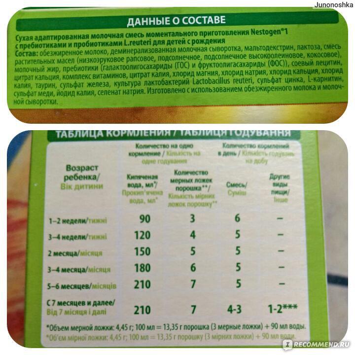 Смесь «нестожен 3» (с пребиотиками) для детей с 12 месяцев: состав, инструкция