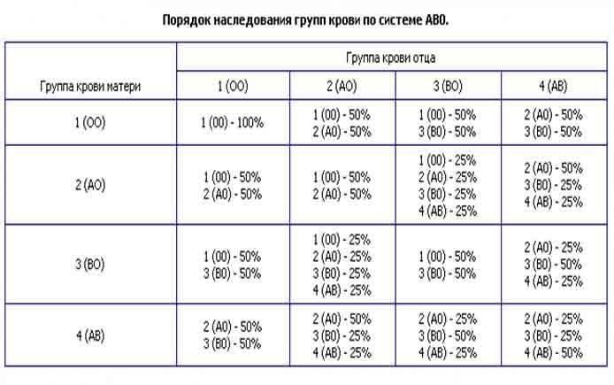 Совместимость групп крови для зачатия ребенка: таблица и выводы