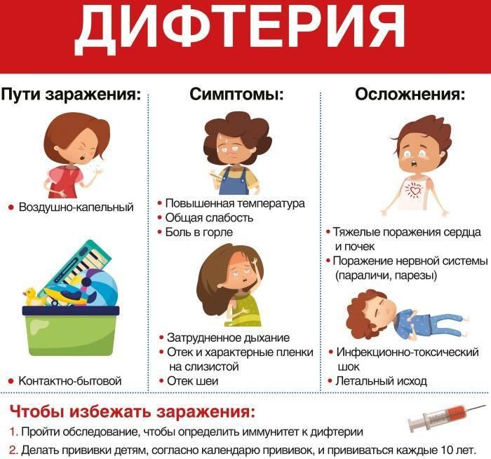 Лечение кишечного гриппа у детей симптомы диета последствия