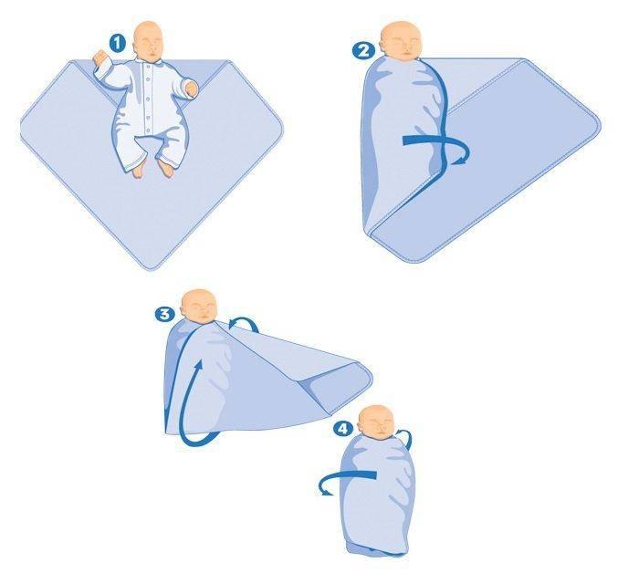 Как правильно пеленать новорожденного ребенка: алгоритм действий и техника