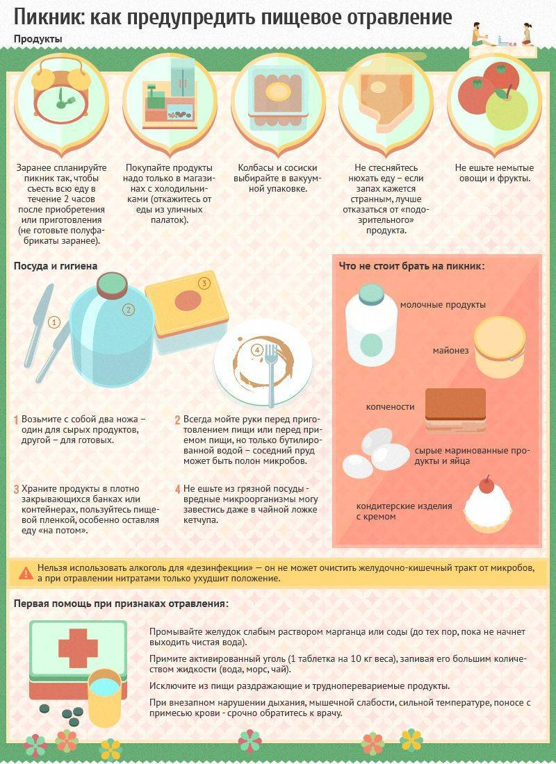 Первая помощь при отравлении грибами: схема действий
