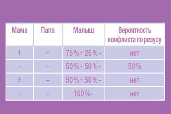 Несовместимость по группе крови партнеров при беременности