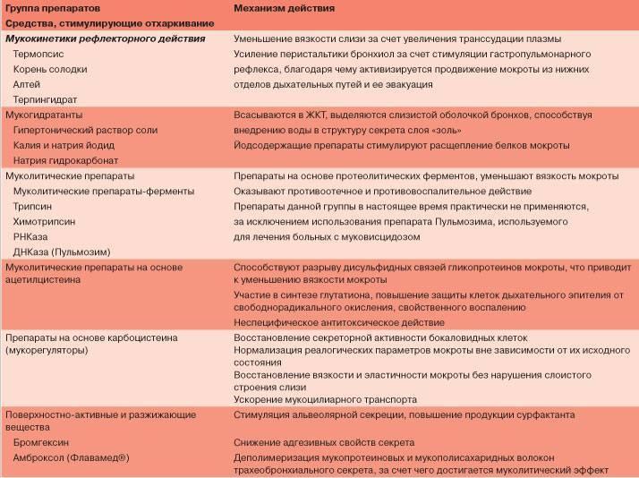 Лечение трахеобронхита | компетентно о здоровье на ilive