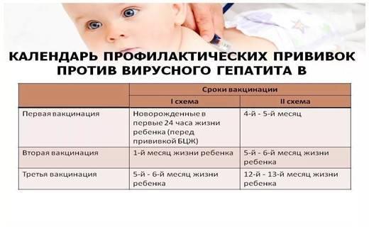 После бцж: что нельзя делать после прививки, через сколько можно ставить следующую