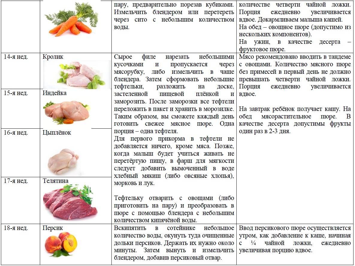 Прикорм: первое знакомство с фруктами