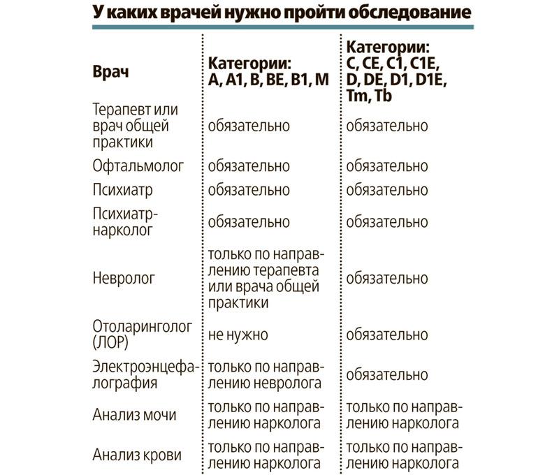 Плановый осмотр ребенка до года – таблица графика врачей   полезные материалы