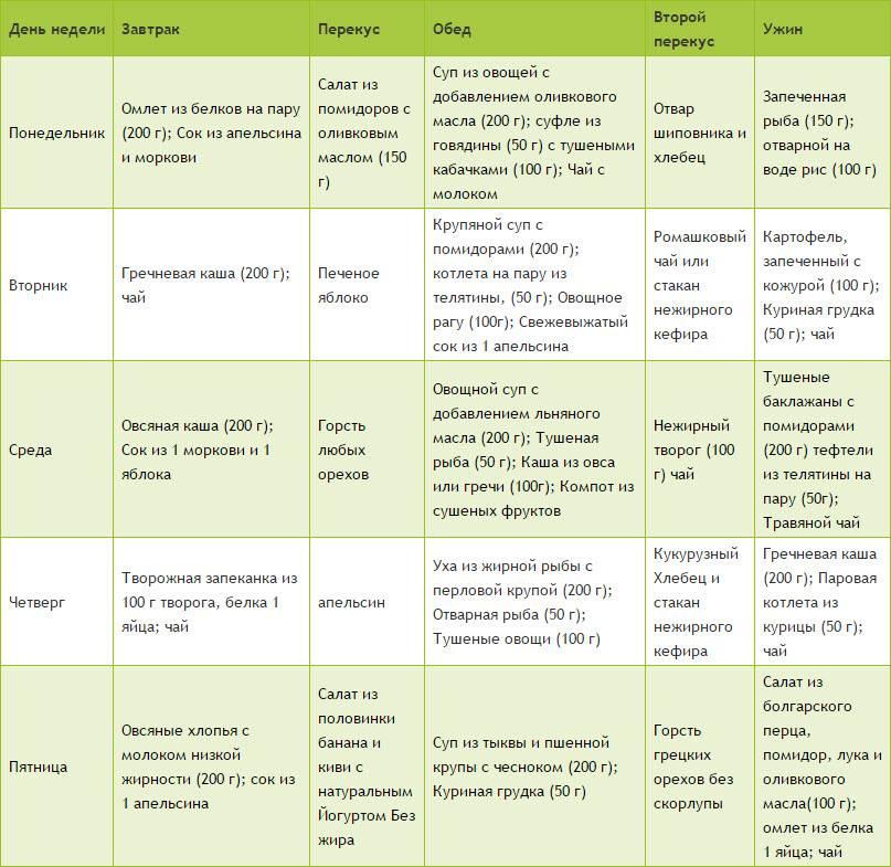 Диета при крапивнице у детей: что можно кушать ребенку, гипоаллергенное меню