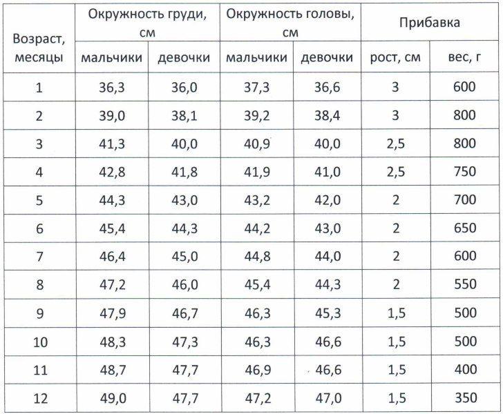 Окружность головы ребенка по месяцам: таблица до года у мальчиков и девочек, нормы