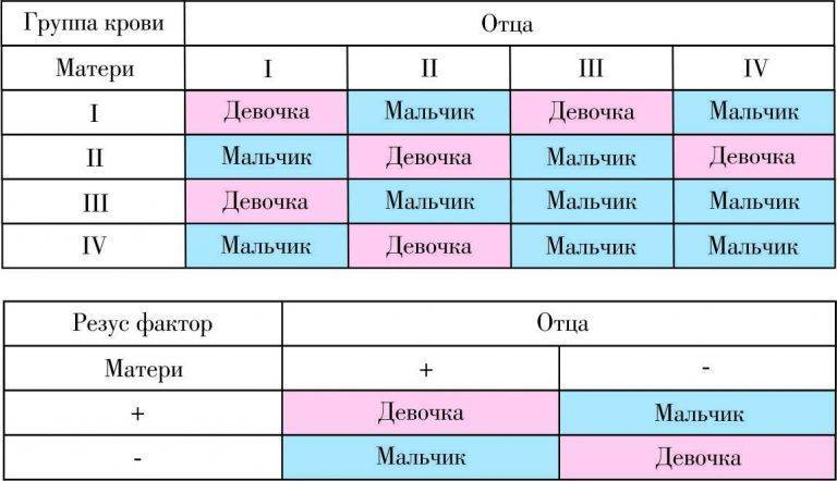 Определение резус-фактора плода в крови матери молекулярно-генетическим методом