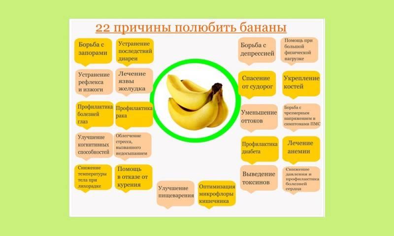 Бананы при грудном вскармливании новорожденного: можно ли в первый месяц