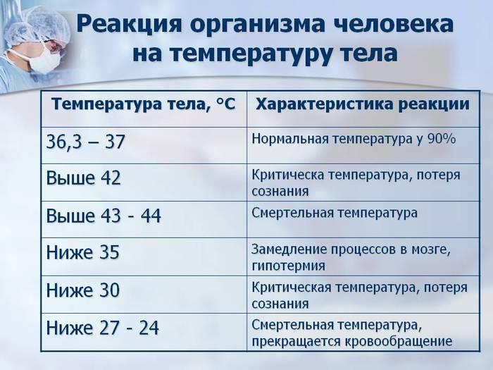 Температура 37 у ребенка - в каких случаях это говорит о патологии