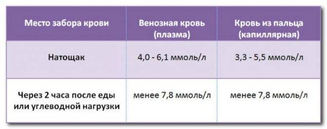 Норма сахара в крови у беременных: таблица показателей