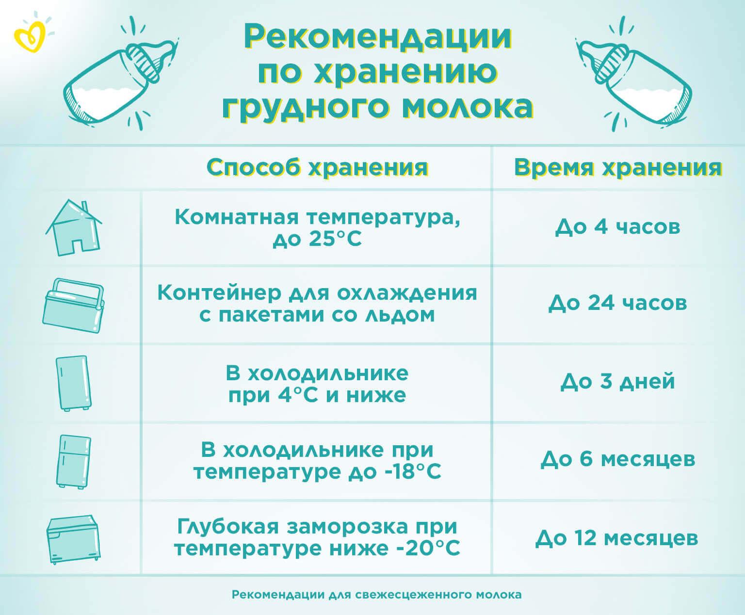 Сцеживание грудного молока, как правильно сцеживать: техника и советы. хранение сцеженного грудного молока