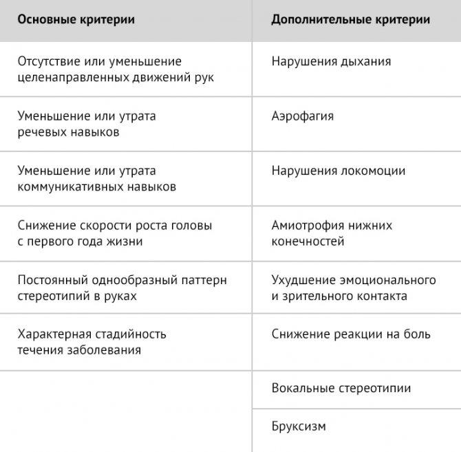 Синдром ретта, лечение, причины, симптомы,  профилактика.