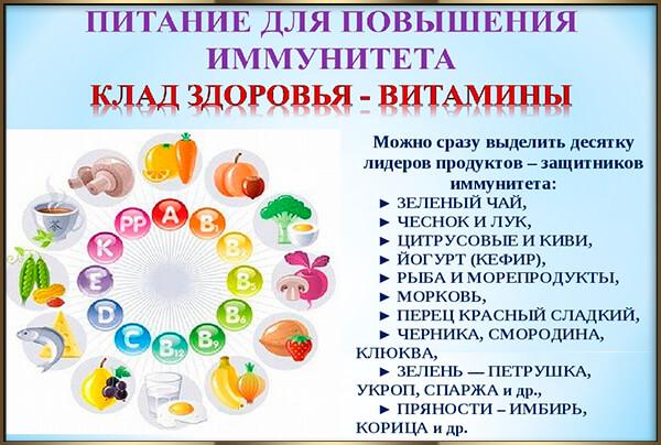 Укрепление иммунитета у детей - препараты и народные средства для поддержания организма ребенка