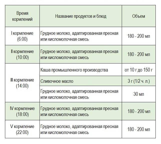 До какого возраста нужно кормить ребенка грудным молоком комаровский читать. horoshayaberemennost.ru