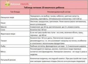Параметры новорожденного ребенка таблица