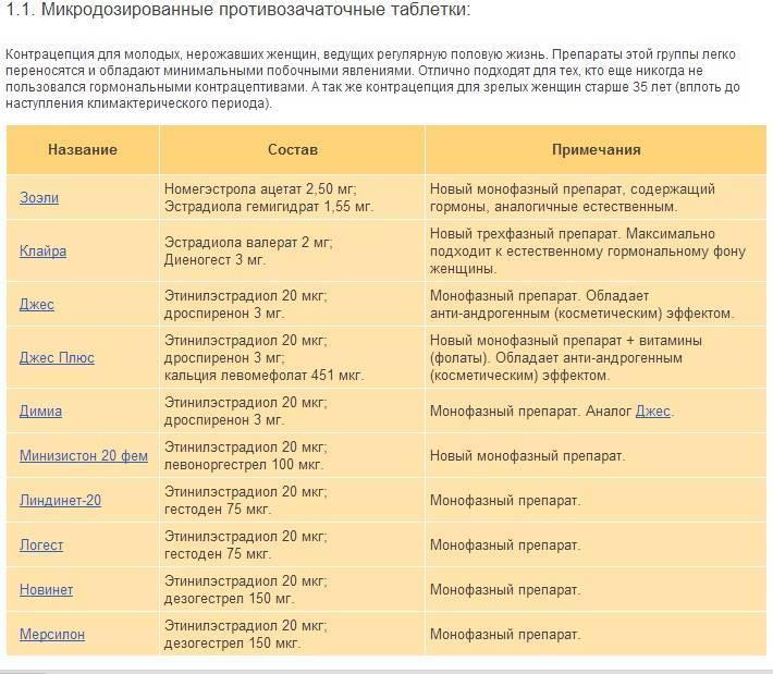 "Особенности антиандрогенных контрацептивов — журнал ""рутвет"""