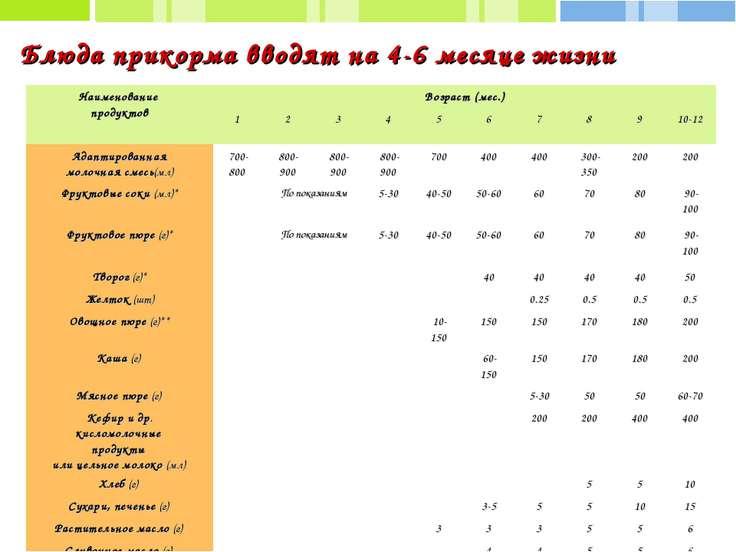 Прикорм грудничка в 6 месяцев: схема, таблицы, рекомендации