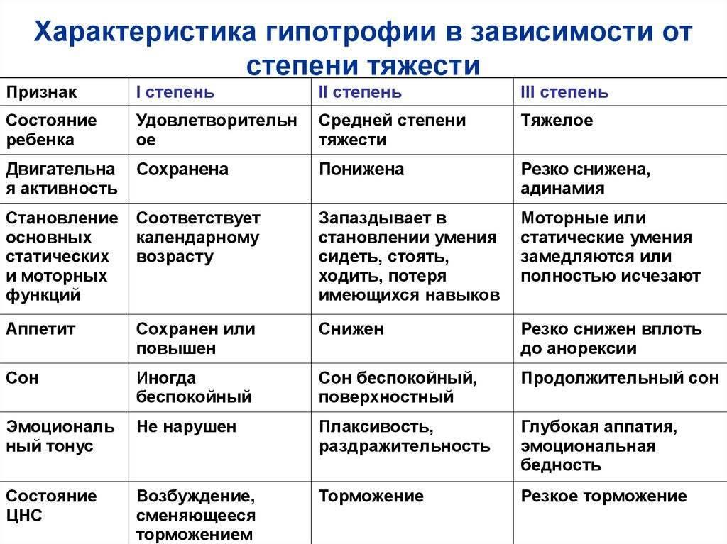 Гипотрофия у детей - причины, симптомы и лечение | лечение болезней | healthage.ru