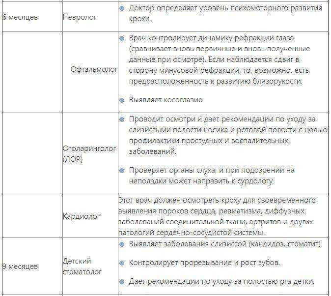 Диспансеризация детей: первого года жизни, обследование ребенка в месяц, осмотр, в 6 месяцев, врачи, список