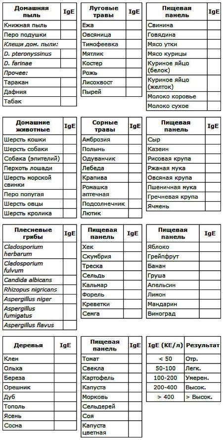 Анализы на аллергию у детей и взрослых: виды аллергенов, показания к исследованию, расшифровка результатов