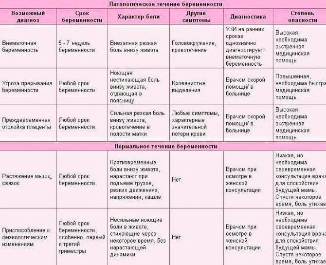 Третья беременность особенности и признаки