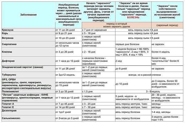 Инкубационный период, симптомы, лечение и профилактика орви у детей