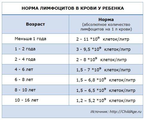 Норма лимфоцитов в крови у ребенка: таблица по возрасту, причины отклонений