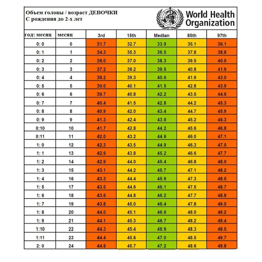 Возрастные таблицы роста и веса детей: нормы развития мальчиков и девочек