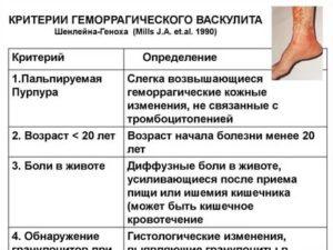 Опасные проявления и лечение геморрагического васкулита у детей (болезни шенлейна-геноха)