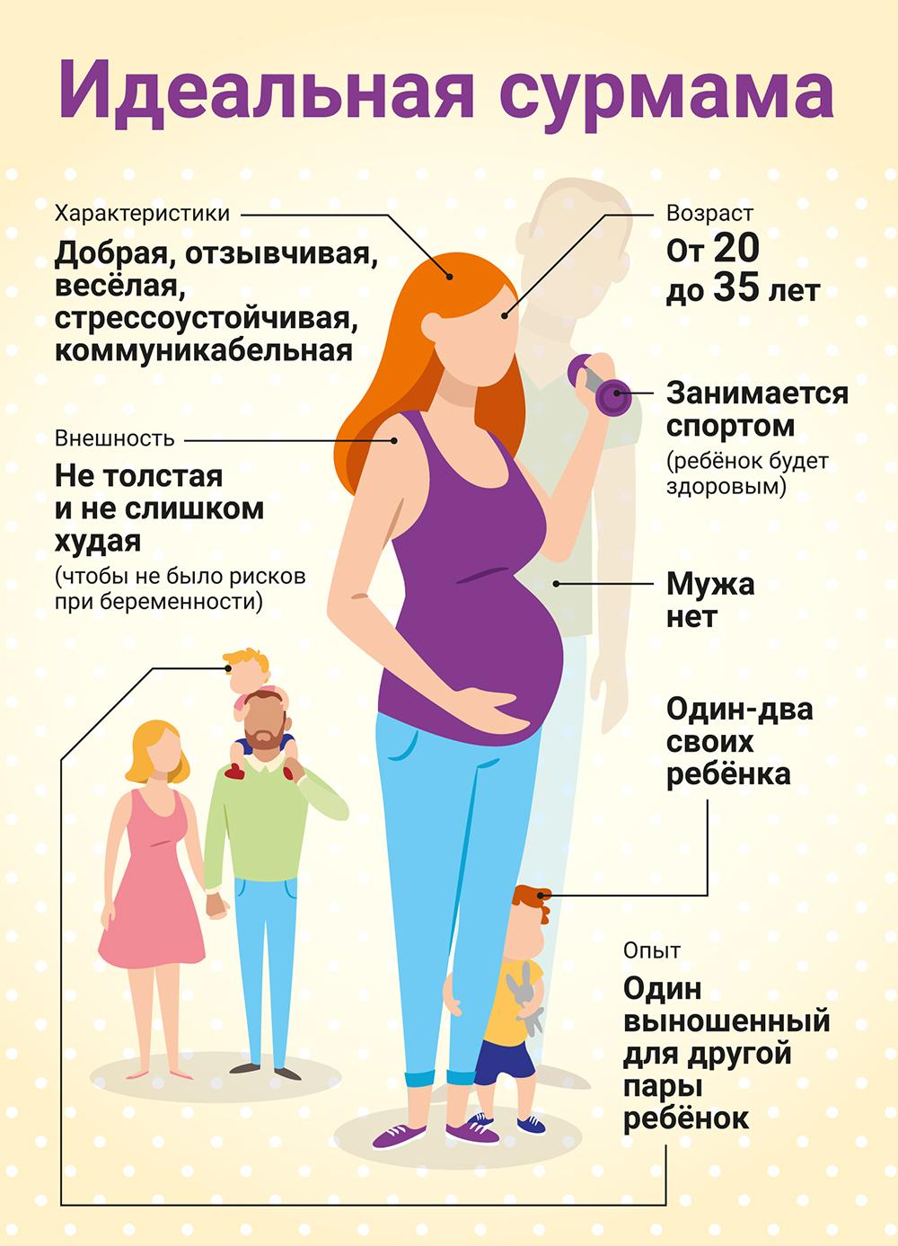 Суррогатное материнство в россии: как ею стать и разрешено ли по закону быть суррогатной матерью