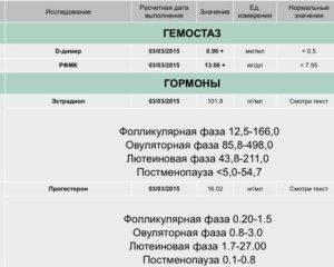 Д-димер при беременности: что это такое, норма по неделям и что анализ показывает, показатель при эко после переноса эмбрионов, причины низкого показателя