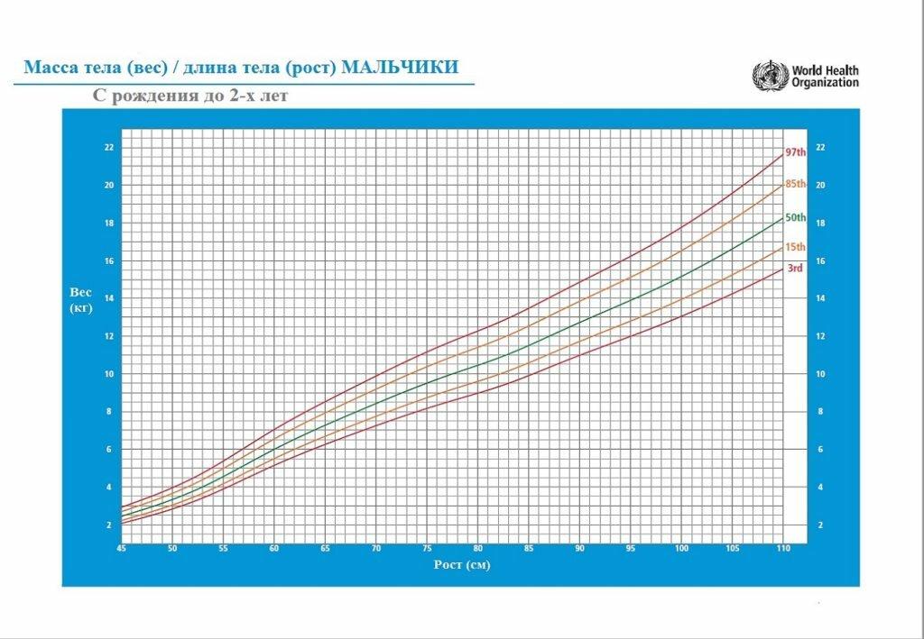 Таблица роста и веса ребенка с рождения и до 17 лет. каким должно быть нормальное соотношение роста и веса ребенка на каждом этапе его развития.   разное   lediveka.ru