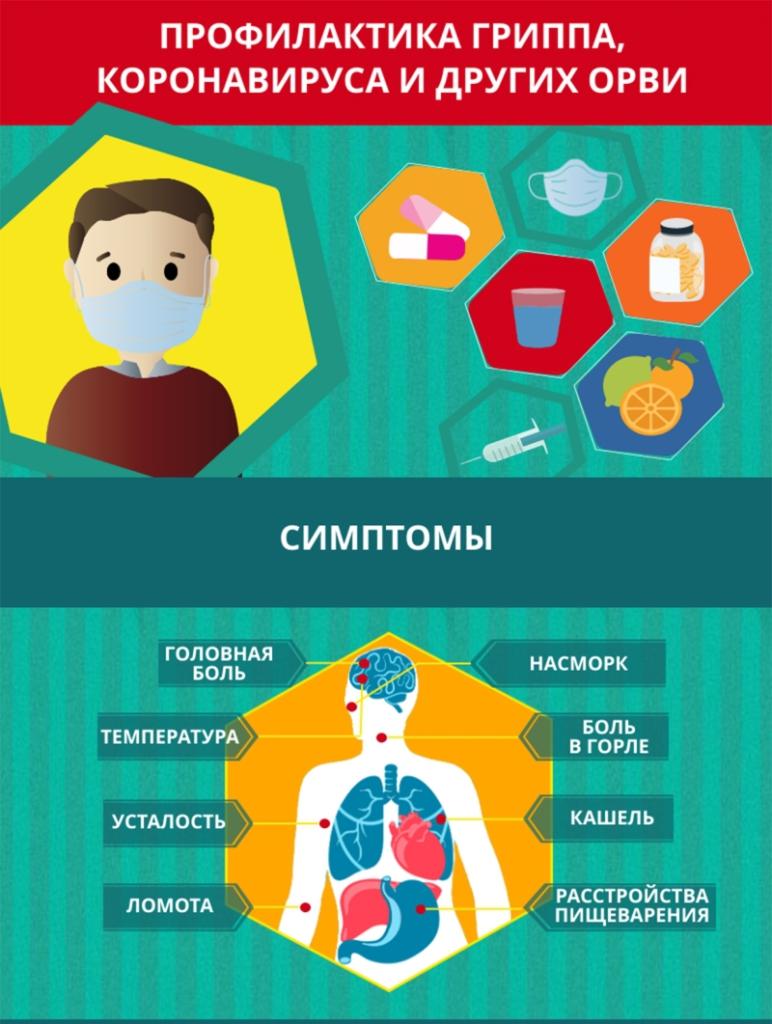 Какие лекарства принимать для профилактики гриппа и орви