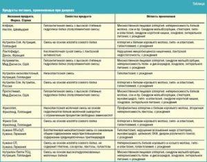 Диета для детей при кишечной инфекции: меню и рекомендации по питанию от специалистов